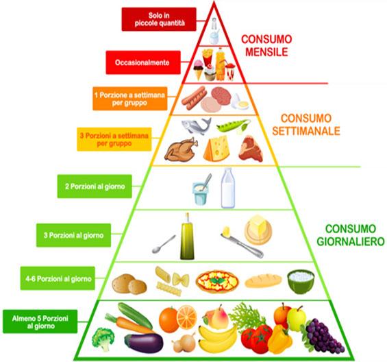 Piramide alimentare Dott.ssa Elettra Terzani Nutrizionista