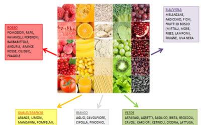 Frutta e verdura, i 5 colori della salute
