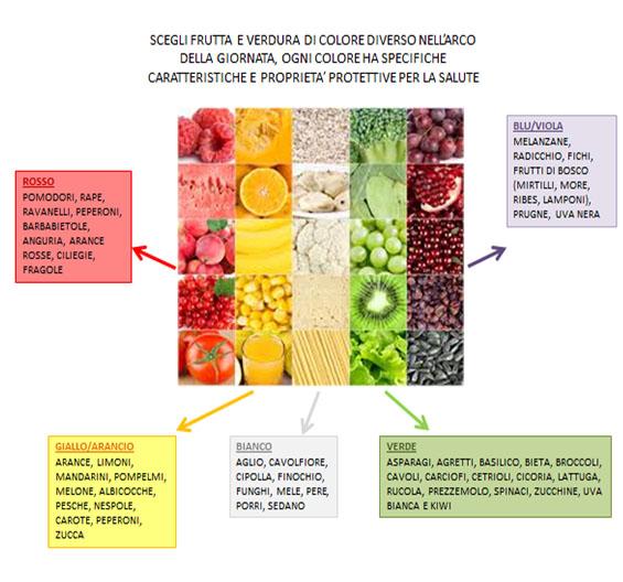 articoli Frutta e Verdura Dott.ssa Elettra Terzani Nutrizionista